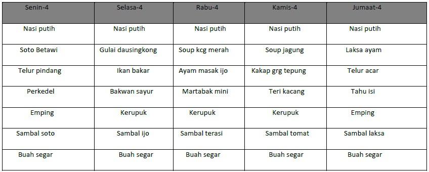 Daftar menu harian karyawan pabrik di Tangerang